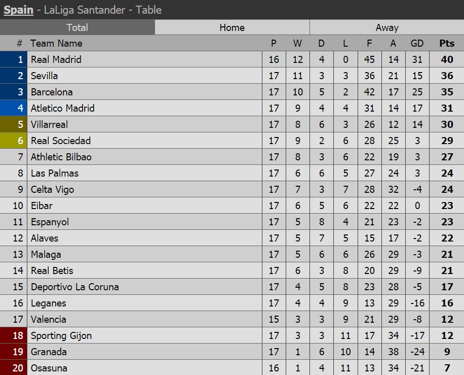 Www la liga table 2017 - Spanish league point table ...