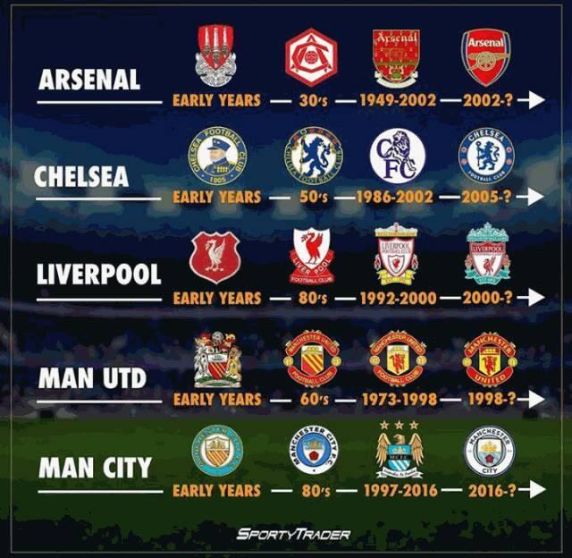 Premier League Clubs: Evolutions Of Premier League Teams Logos